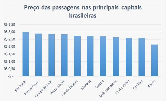 Preço das passagens de ônibus em algumas capitais brasileiras